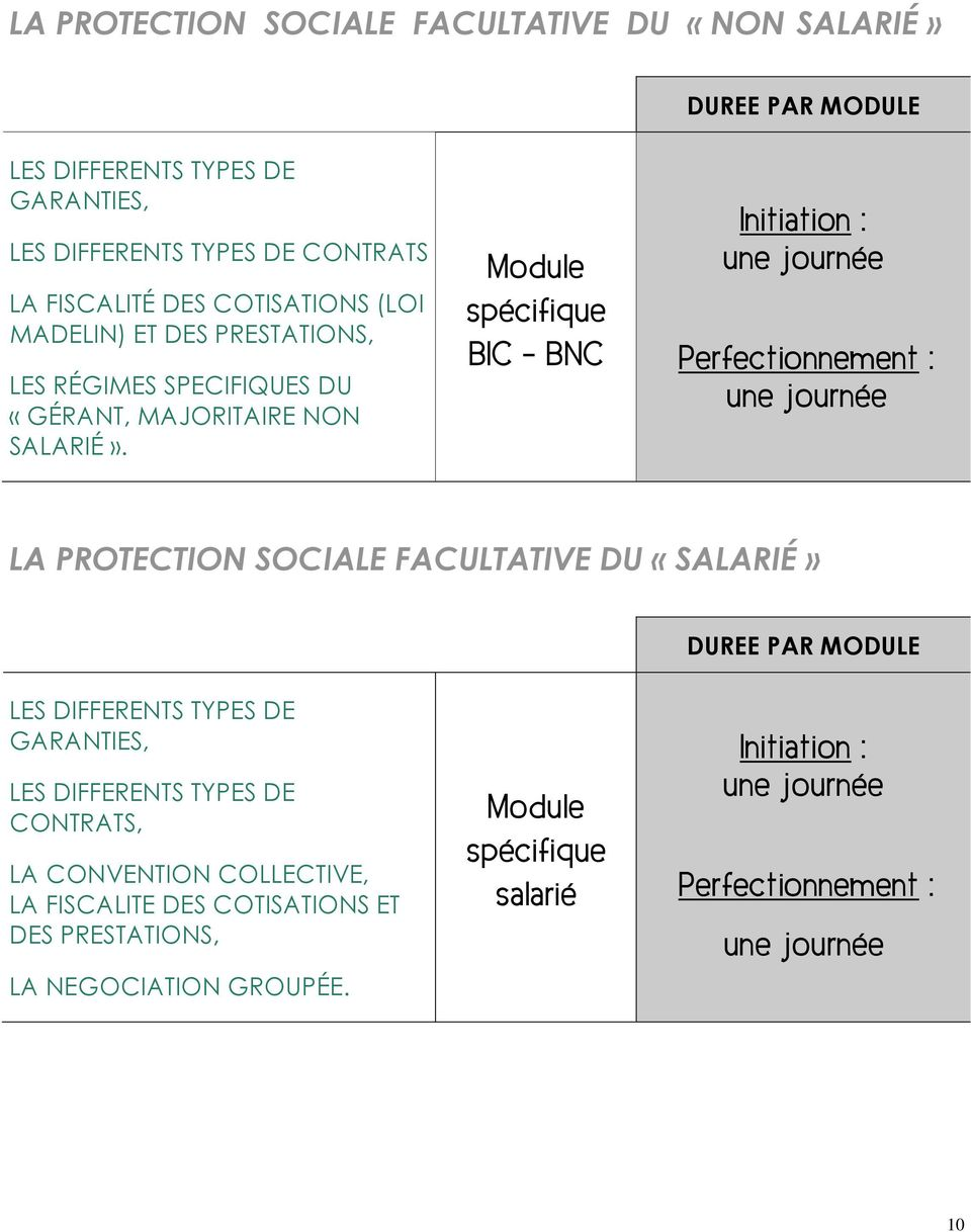 Mdule spécifique BIC - BNC Initiatin : Perfectinnement : LA PROTECTION SOCIALE FACULTATIVE DU «SALARIÉ» DUREE PAR MODULE LES DIFFERENTS TYPES DE