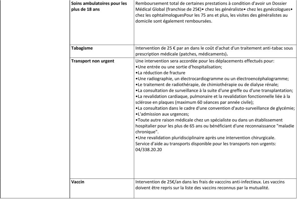 Tabagisme Transport non urgent Intervention de 25 par an dans le coût d'achat d'un traitement antitabac sous prescription médicale (patches, médicaments).