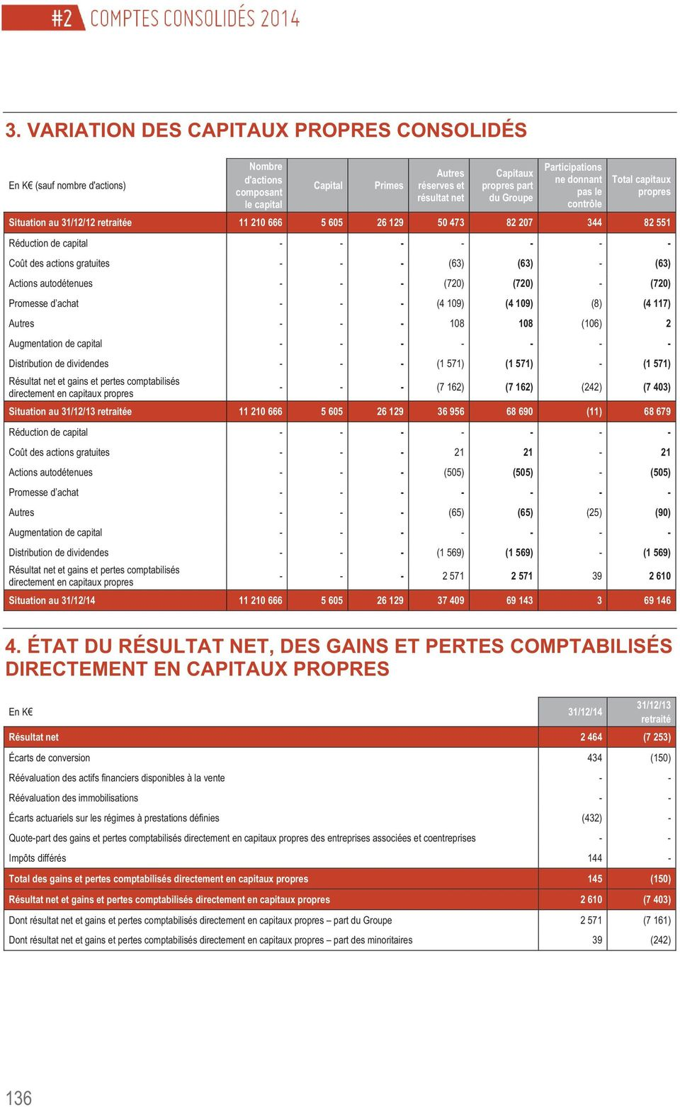 (63) Actions autodétenues - - - (720) (720) - (720) Promesse d achat - - - (4 109) (4 109) (8) (4 117) - - - 108 108 (106) 2 Augmentation de capital - - - - - - - Distribution de dividendes - - - (1