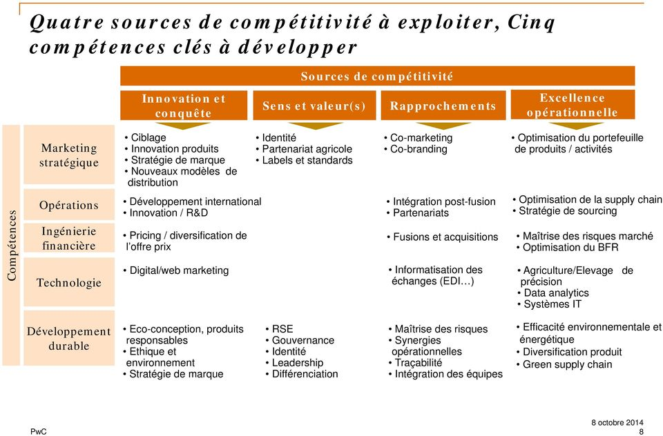 produits / activités Compétences Opérations Ingénierie financière Technologie Développement international Innovation / R&D Pricing / diversification de l offre prix Digital/web marketing Intégration