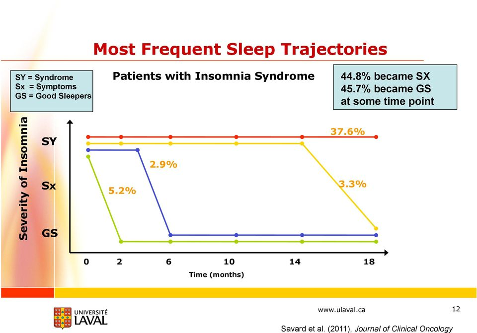 7% became GS at some time point Severity of Insomnia SY Sx GS 5.2% 2.9% 37.