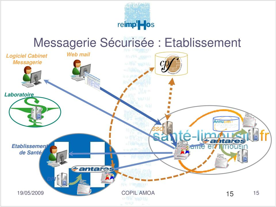 Etablissement Web mail Laboratoire