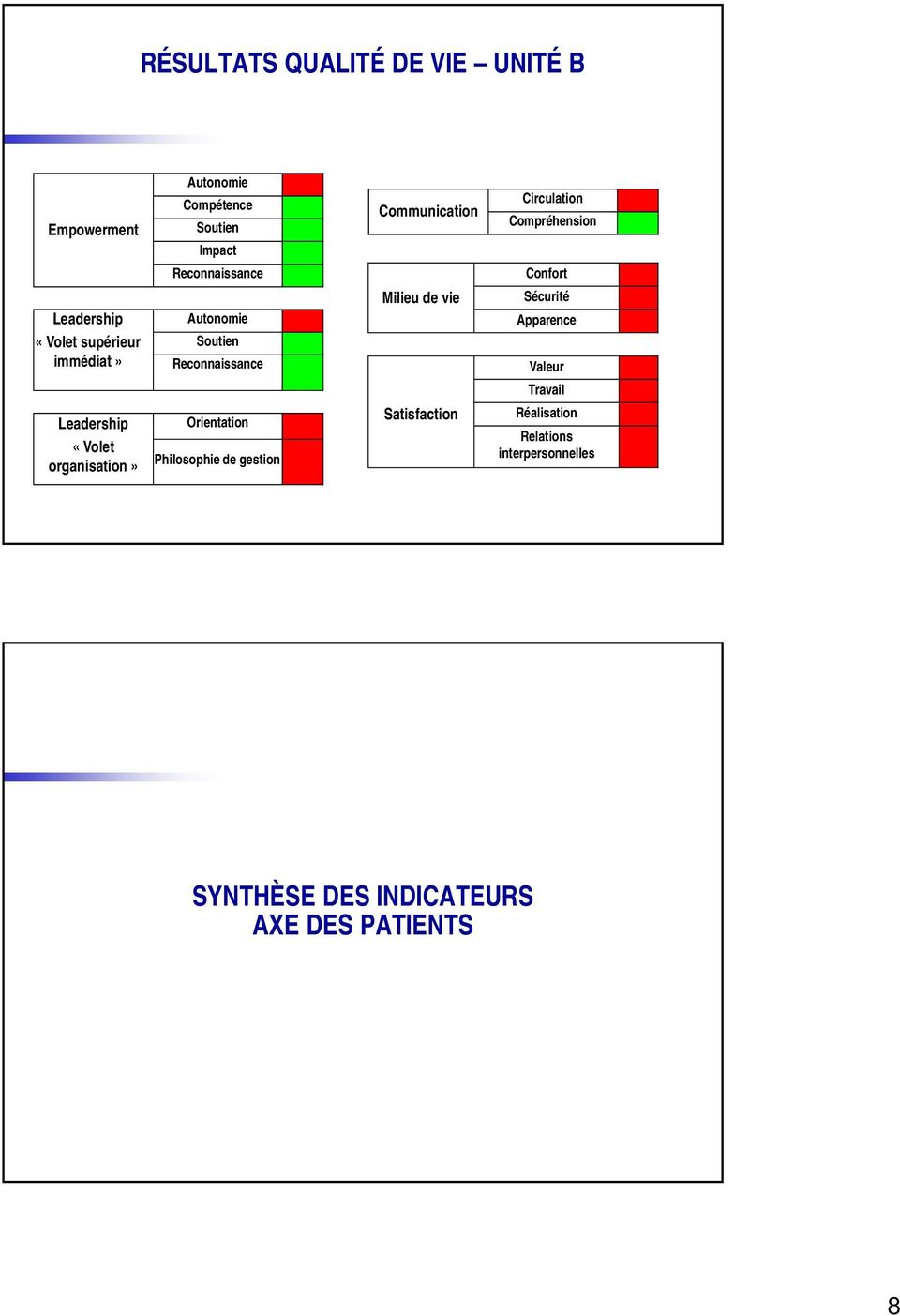 Orientation Philosophie de gestion Communication Milieu de vie Satisfaction Circulation Compréhension