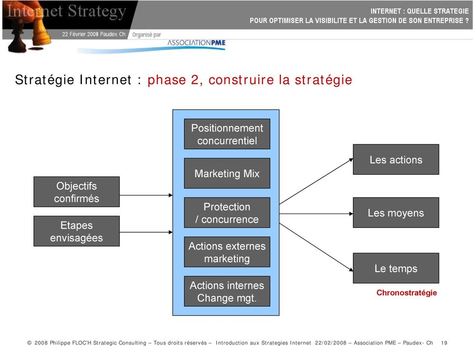 Actions internes Change mgt.