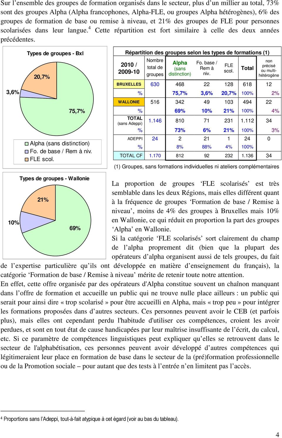 3,6% Types de groupes - Bxl 20,7% 75,7% Alpha (sans distinction) Fo. de base / Rem à niv. FLE scol.