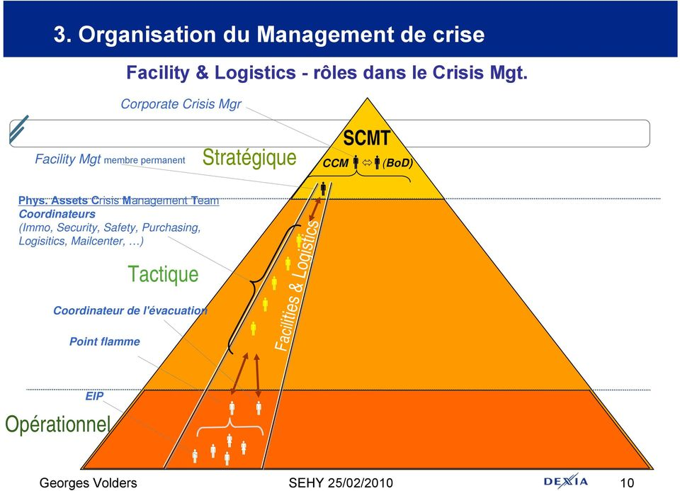 Assets Crisis Management Team Coordinateurs (Immo, Security, Safety, Purchasing, Logisitics, Mailcenter,