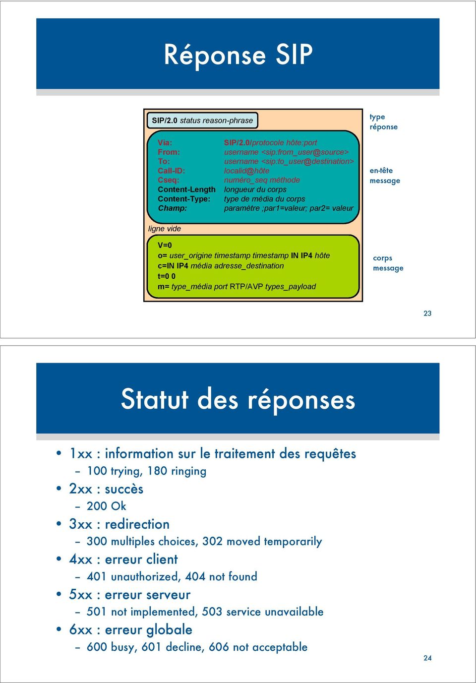 en-tête message ligne vide V=0 o= user_origine timestamp timestamp IN IP4 hôte c=in IP4 média adresse_destination t=0 0 m= type_média port RTP/AVP types_payload corps message 23 Statut des réponses