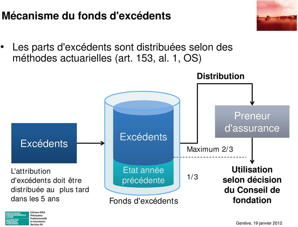 1, OS) Distribution Excédents Excédents Maximum 2/3 Preneur d'assurance L'attribution