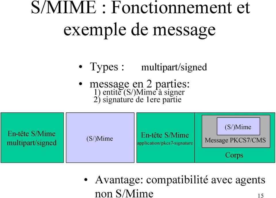S/Mime multipart/signed (S/)Mime En-tête S/Mime application/pkcs7-signature