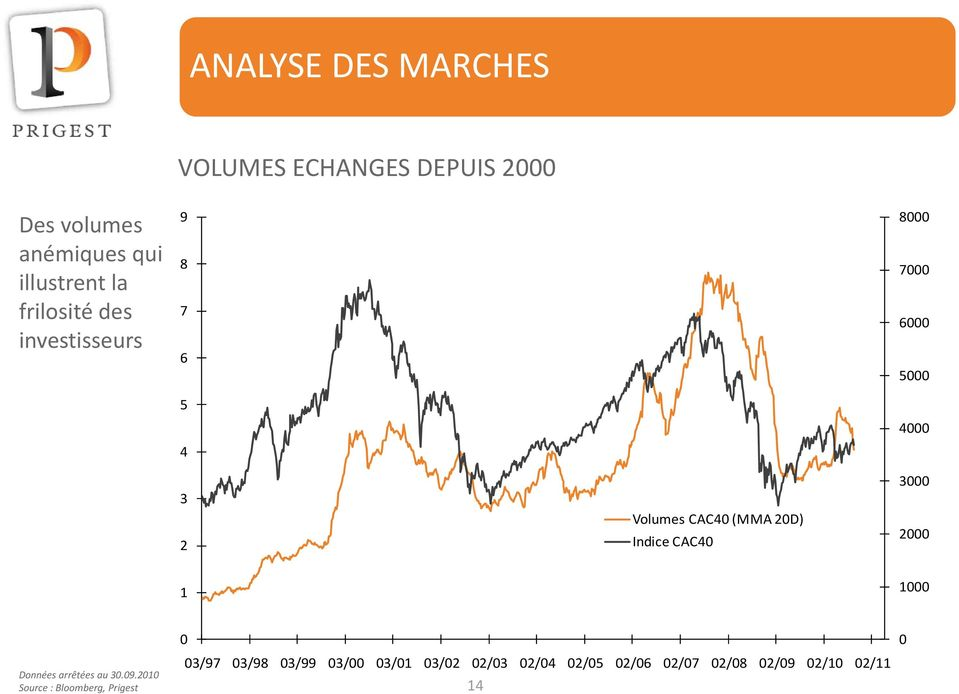 CAC40 (MMA 20D) 8000 7000 6000 5000 4000 3000 2000 1 0 Source : Bloomberg, Prigest