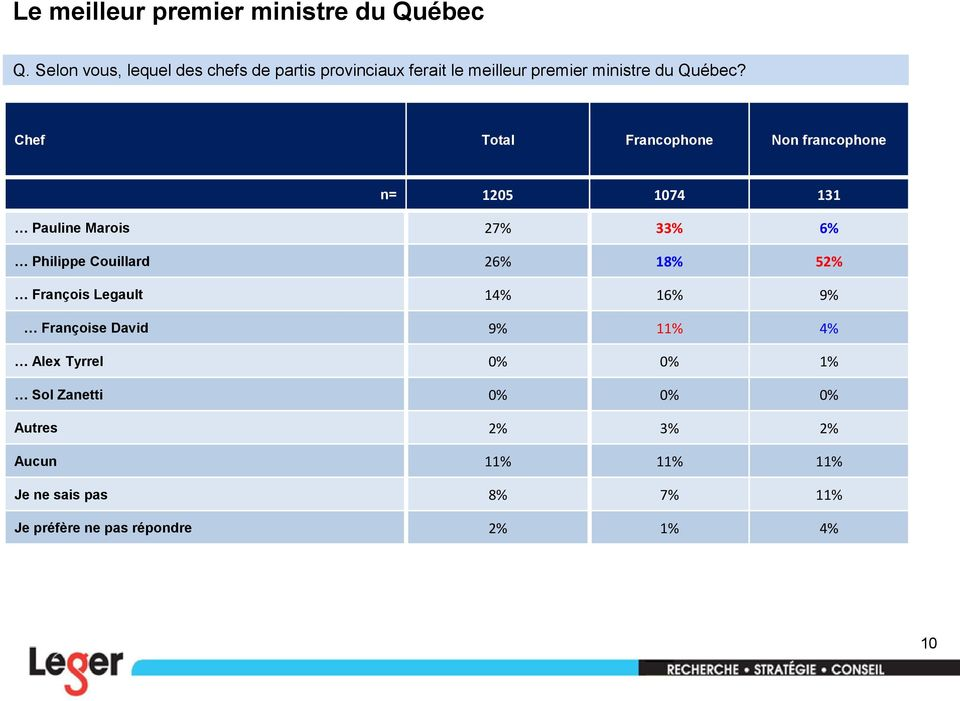Chef Total Francophone Non francophone n= 1205 1074 131 Pauline Marois 27% 33% 6% Philippe Couillard 26% 18%