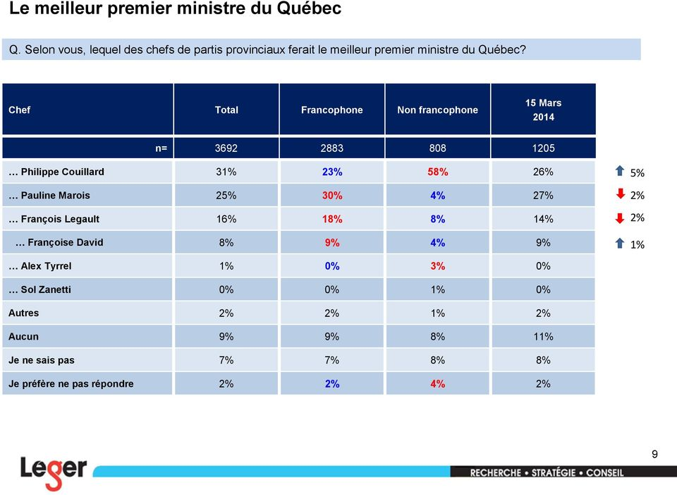 Chef Total Francophone Non francophone 15 Mars 2014 n= 3692 2883 808 1205 Philippe Couillard 31% 23% 58% 26% Pauline Marois