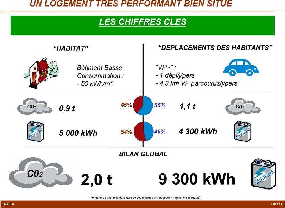 parcourus/j/pers 0,9 t 45% 55% 1,1 t 5 000 kwh 54% 46% 4 300 kwh BILAN GLOBAL 2,0 t 9 300