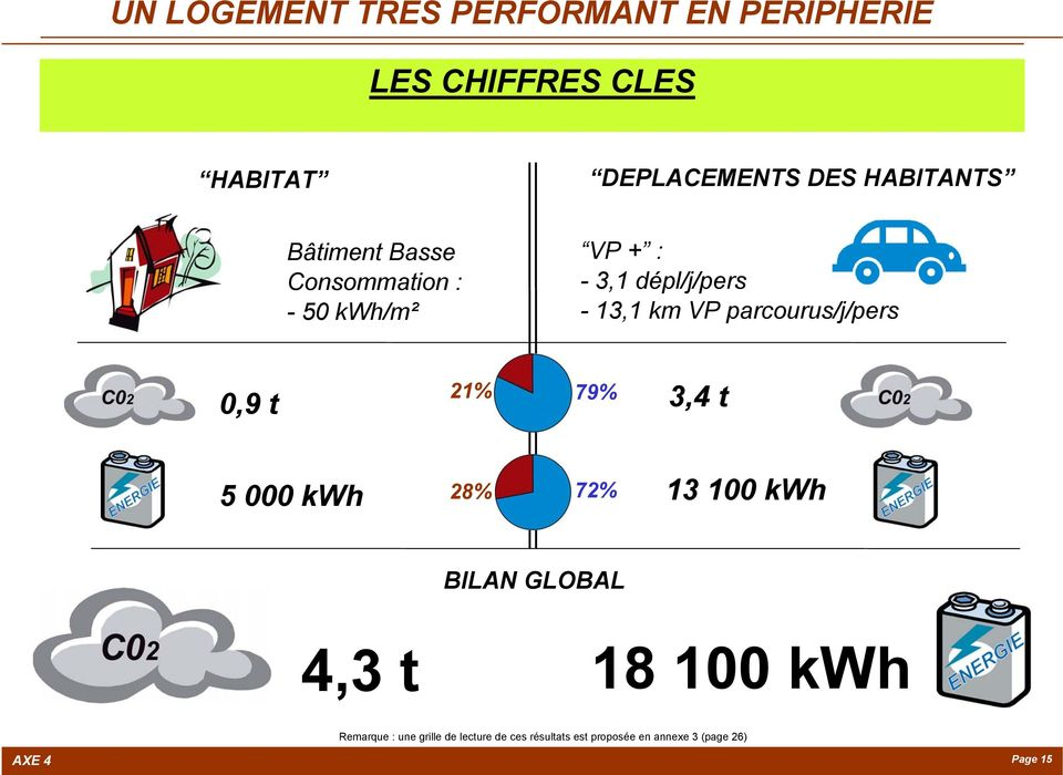 parcourus/j/pers 0,9 t 21% 79% 3,4 t 5 000 kwh 28% 72% 13 100 kwh BILAN GLOBAL 4,3 t 18 100