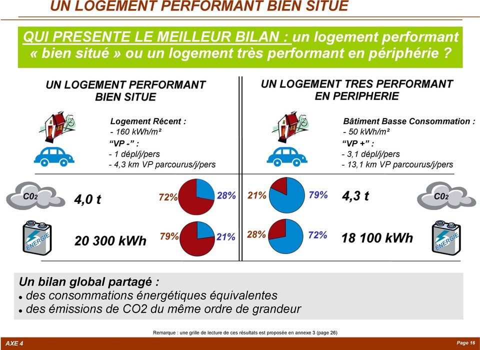 Basse Consommation : - 50 kwh/m² VP + : - 3,1 dépl/j/pers - 13,1 km VP parcourus/j/pers 4,0 t 72% 28% 21% 79% 4,3 t 20 300 kwh 79% 21% 28% 72% 18 100 kwh Un bilan global