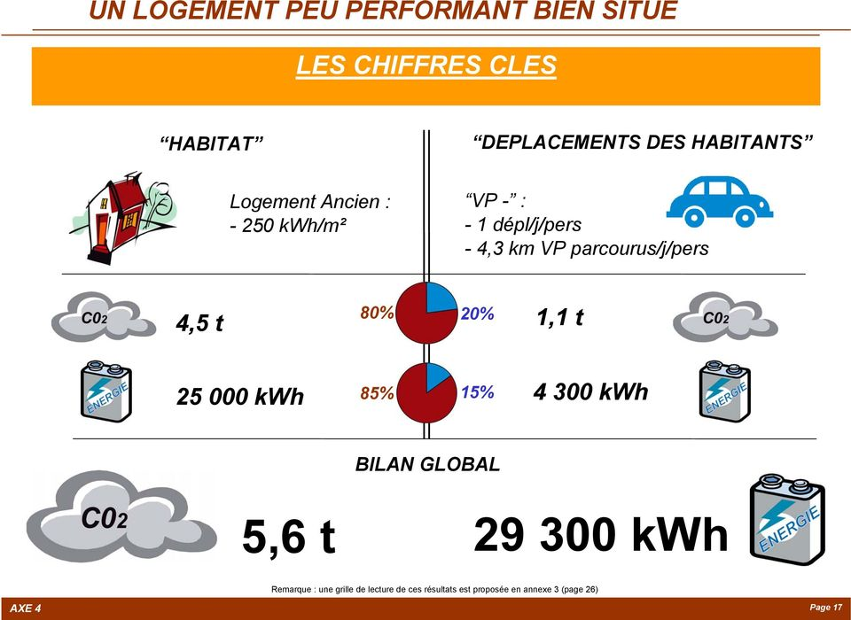 parcourus/j/pers 4,5 t 80% 20% 1,1 t 25 000 kwh 85% 15% 4 300 kwh BILAN GLOBAL 5,6 t 29