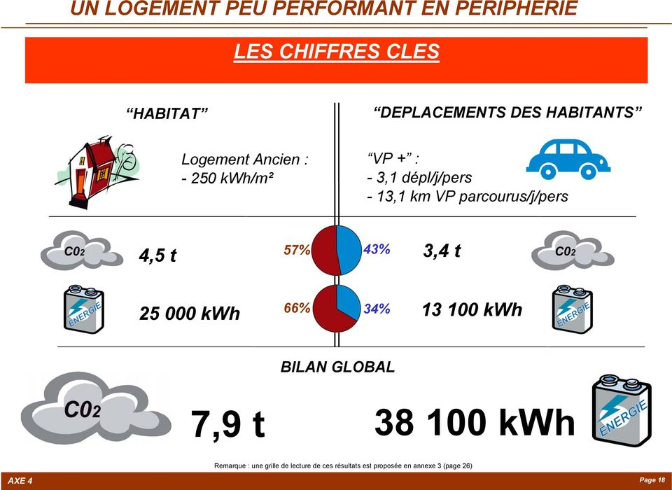 parcourus/j/pers 4,5 t 57% 43% 3,4 t 25 000 kwh 66% 34% 13 100 kwh BILAN GLOBAL 7,9 t 38