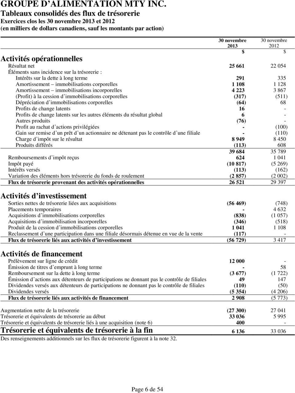 cession d immobilisations corporelles (317) (511) Dépréciation d immobilisations corporelles (64) 68 Profits de change latents 16 - Profits de change latents sur les autres éléments du résultat