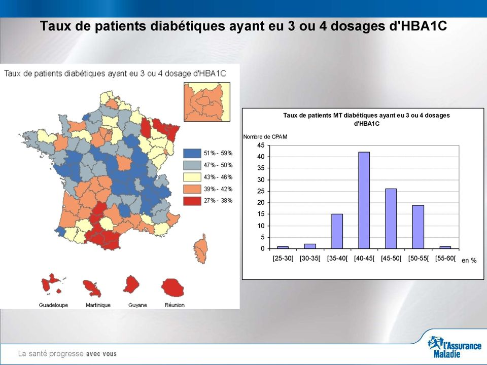 de patients MT diabétiques ayant eu 3 ou 4 dosages