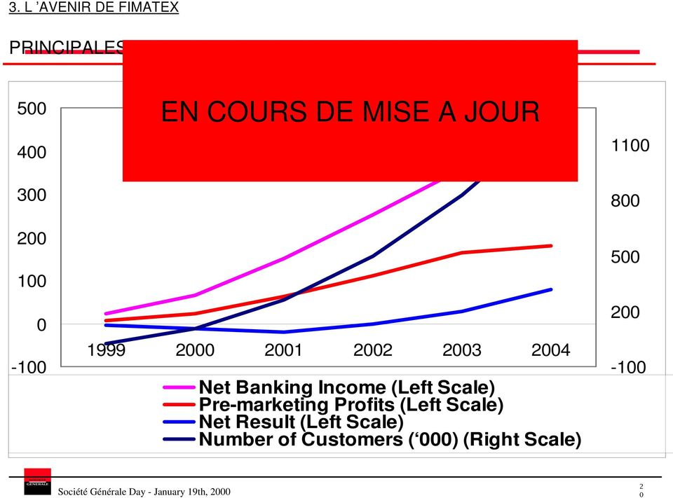 Banking Income (Left Scale) Pre-marketing Profits (Left Scale) Net