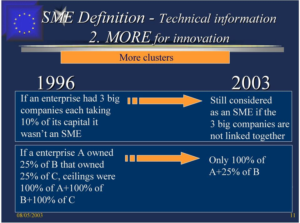 capital it wasn t an SME If a enterprise A owned 25% of B that owned 25% of C, ceilings were