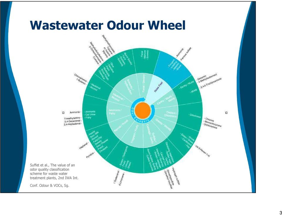 scheme for waste water treatment plants, 2nd IWA