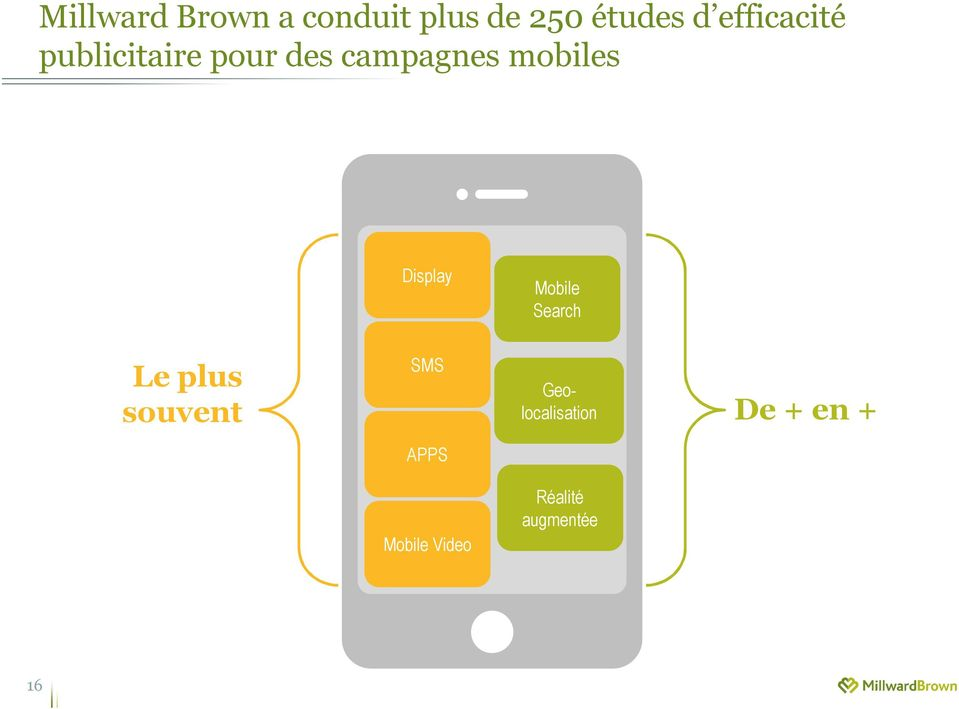 Display Mobile Search SMS Le plus Geolocalisation