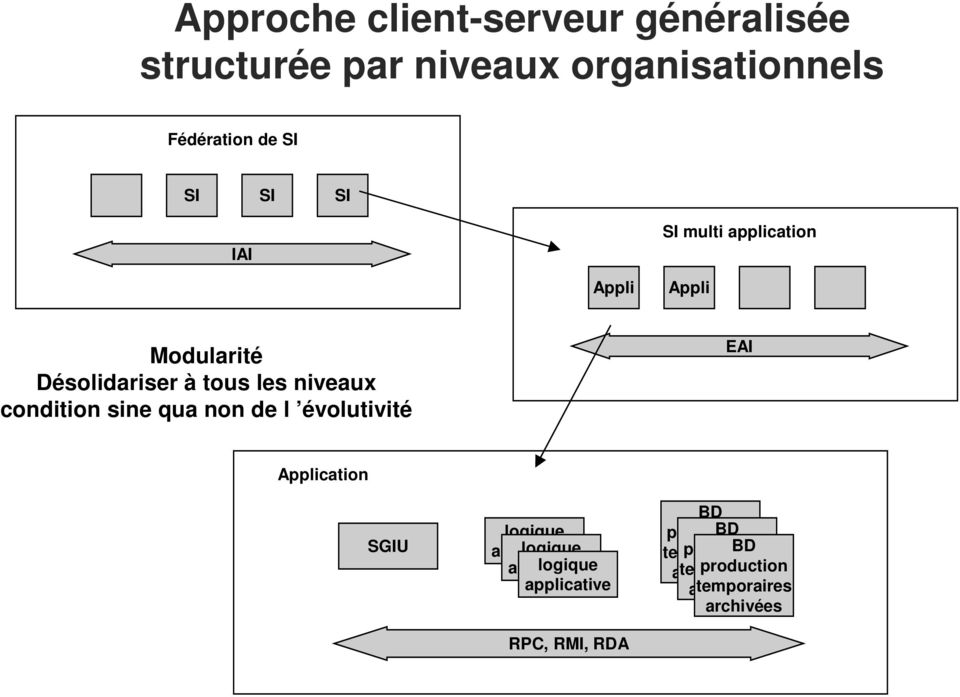 évolutivité EAI Application SGIU logique applicative logique applicative logique applicative RPC, RMI, RDA