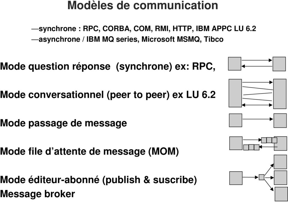 (synchrone) ex: RPC, Mode conversationnel (peer to peer) ex LU 6.