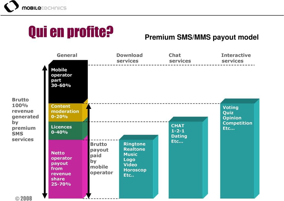 part 30-60% Brutto 100% revenue generated by premium SMS services Content moderation 0-20% Licences 0-40%