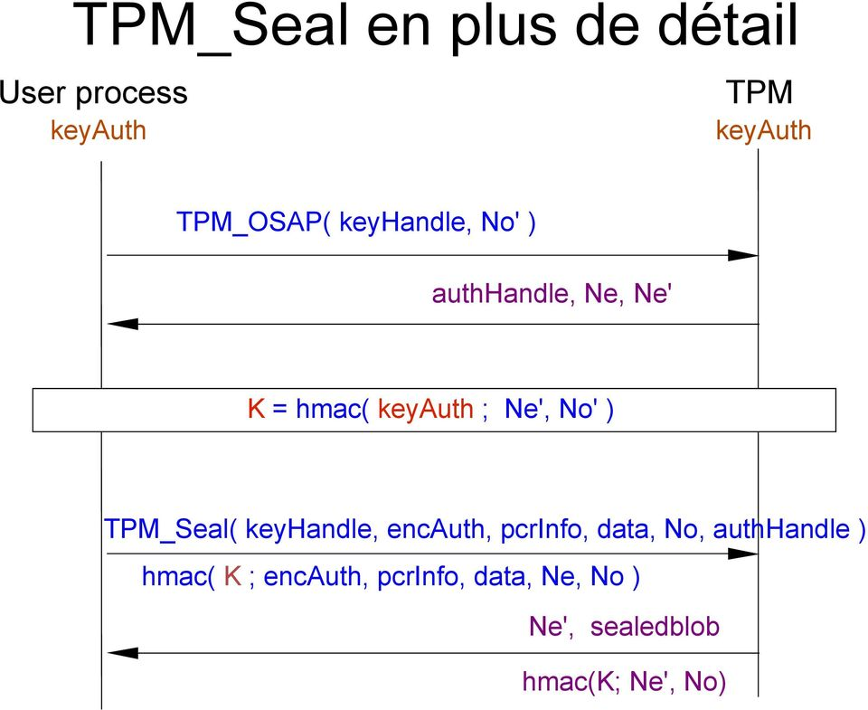 Ne', No' ) TPM_Seal( keyhandle, encauth, pcrinfo, data, No,