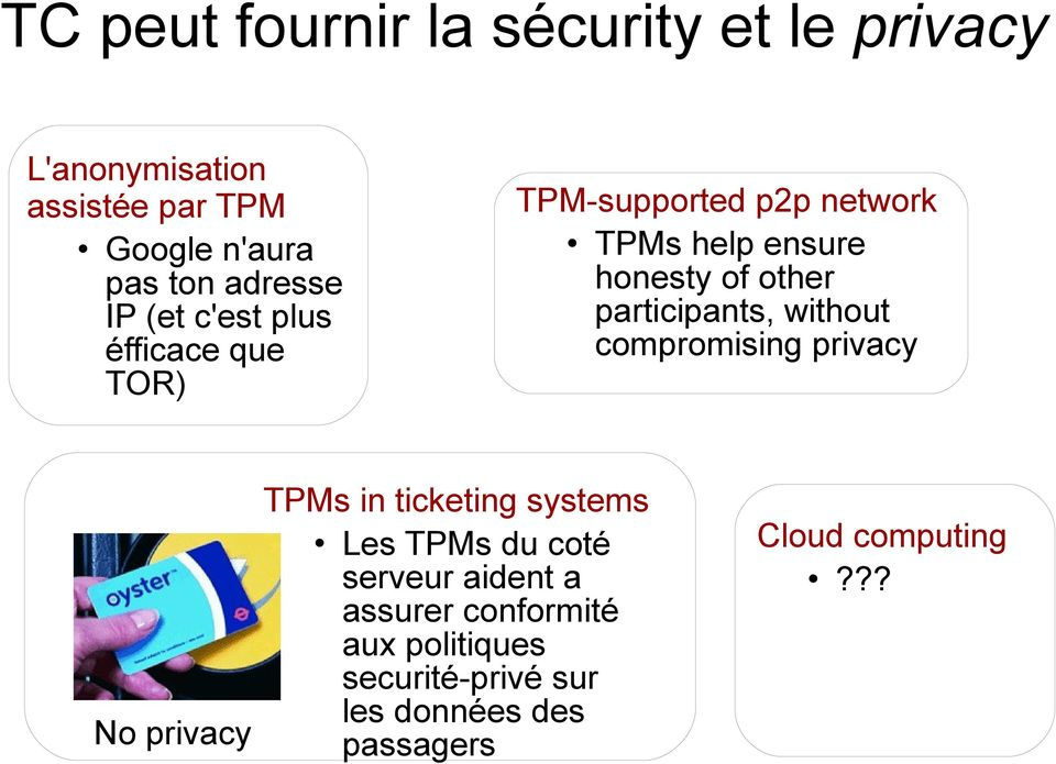 other participants, without compromising privacy No privacy TPMs in ticketing systems Les TPMs du coté