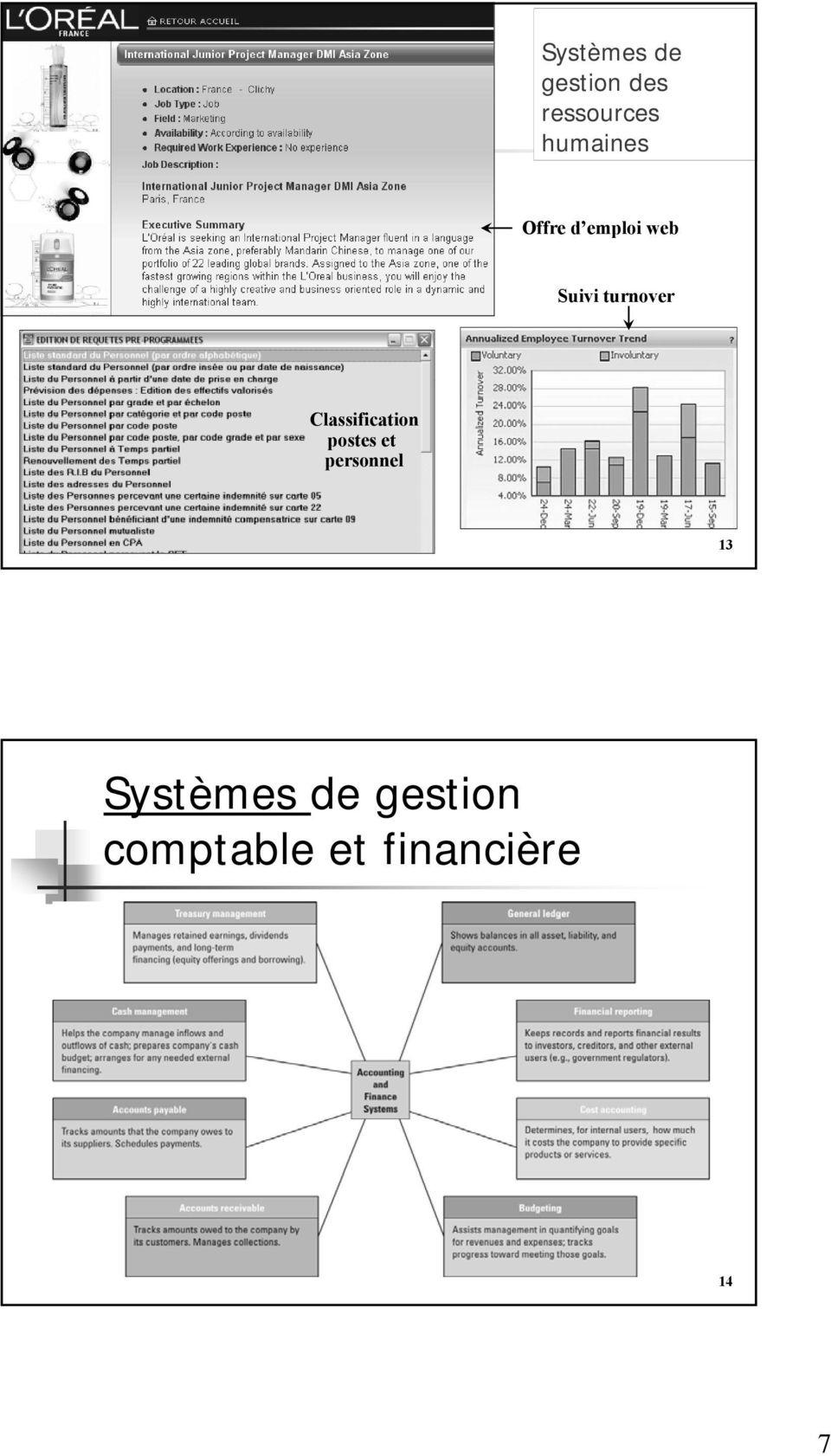 turnover Classification postes et