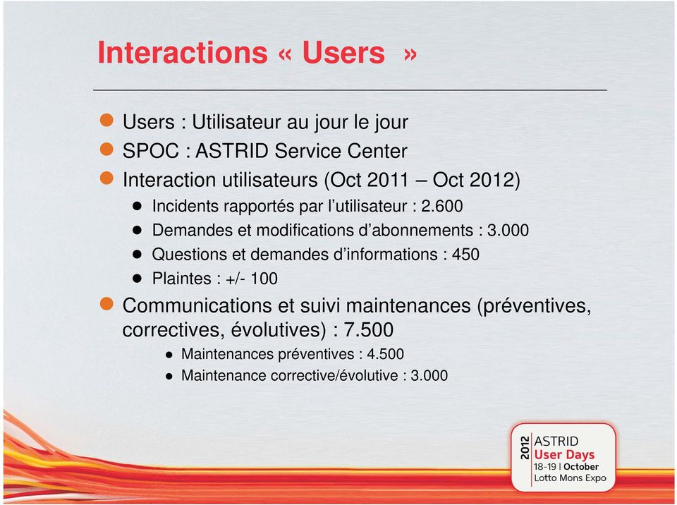 000 Questions et demandes d informations : 450 Plaintes : +/- 100 Communications et suivi maintenances