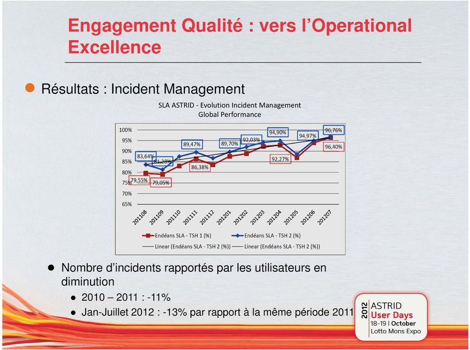 Performance Nombre d incidents rapportés par les utilisateurs en