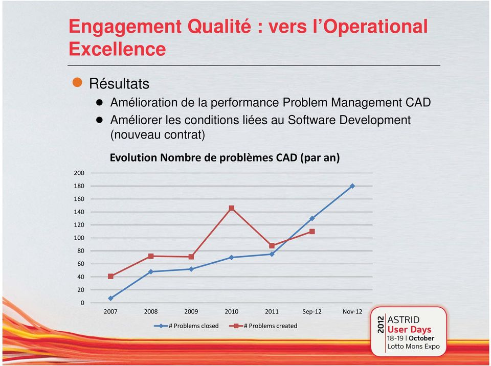 Development (nouveau contrat) 200 180 160 140 120 100 80 60 40 20 0 Evolution Nombre