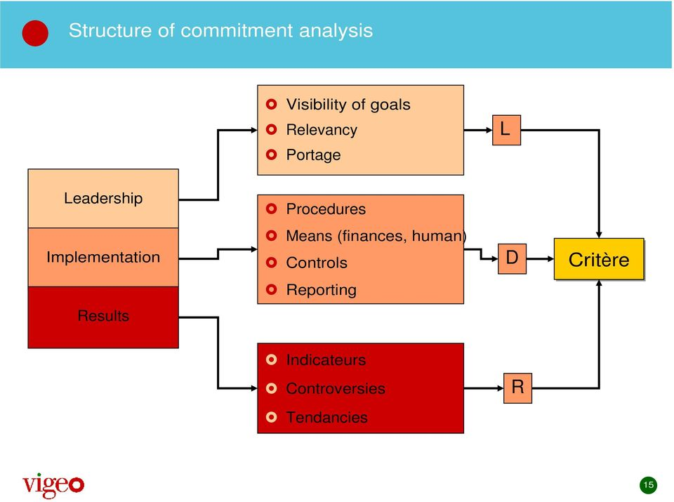 Implementation Means (finances, human) Controls D