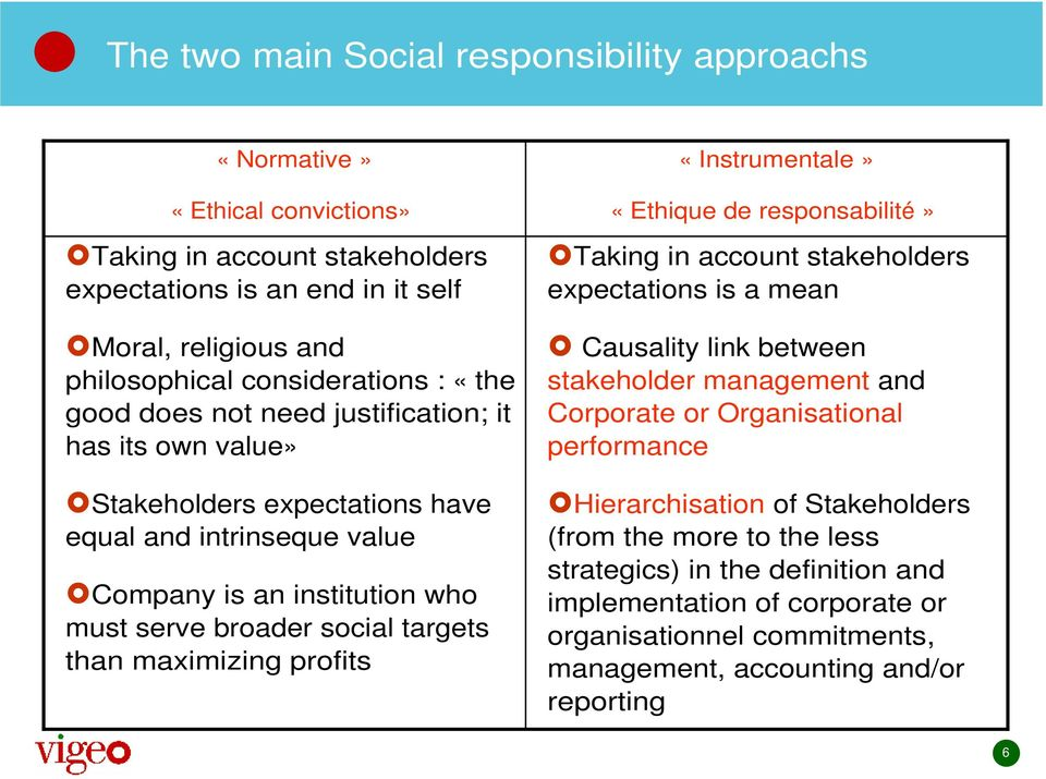 maximizing profits «Instrumentale» «Ethique de responsabilité» Taking in account stakeholders expectations is a mean Causality link between stakeholder management and Corporate or Organisational