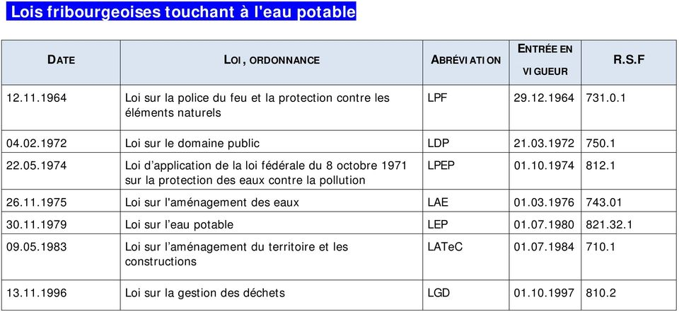 1974 Loi d application de la loi fédérale du 8 octobre 1971 sur la protection des eaux contre la pollution LPEP 01.10.1974 812.1 26.11.