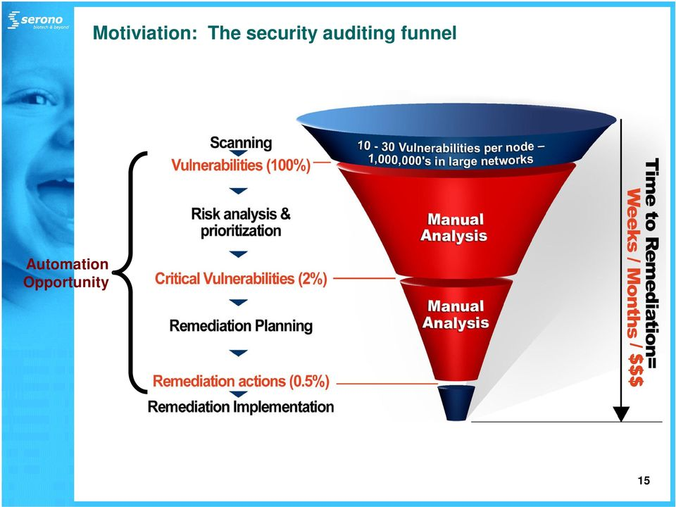 auditing funnel
