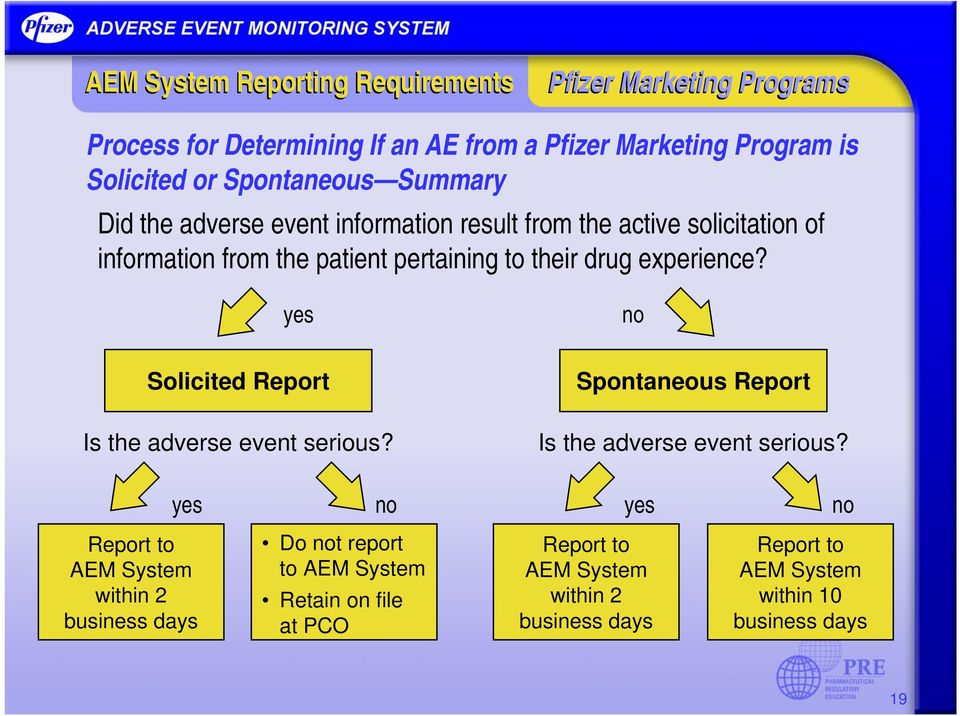 experience? yes no Solicited Report Is the adverse event serious? Spontaneous Report Is the adverse event serious?