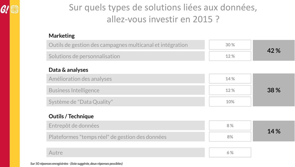 "analyses Amélioration des analyses 14 % Business Intelligence 12 % 38 % Système de ""Data Quality"" 10% Outils /"