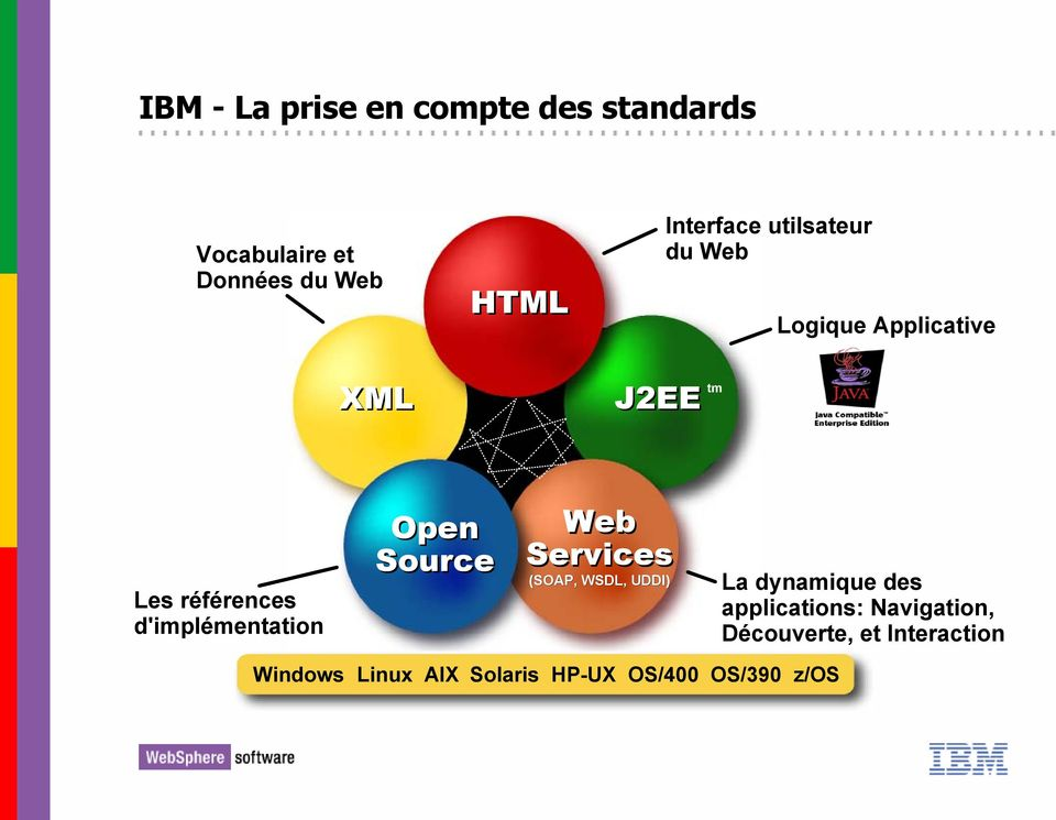 Open Source Web Services (SOAP, WSDL, UDDI) La dynamique des applications: