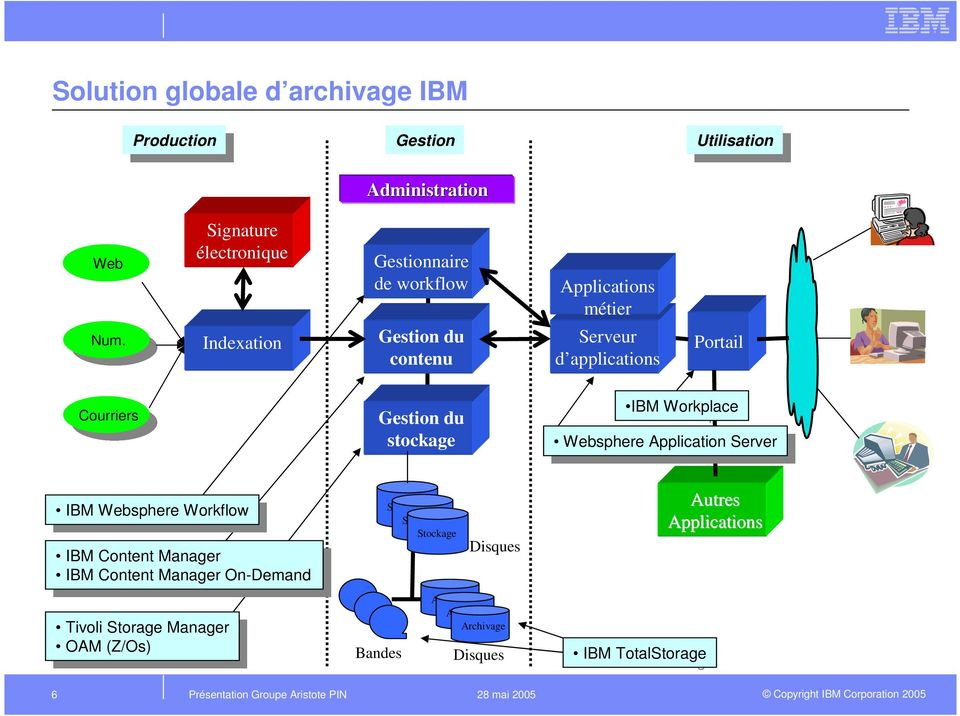 Workplace Websphere Application Server Websphere Application Server IBM IBM Websphere Websphere Workflow Workflow IBM IBM Content Content