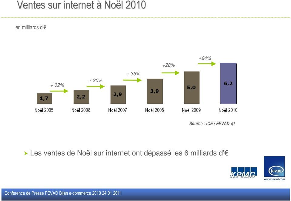 +24% Source : ice / FEVAD Les ventes