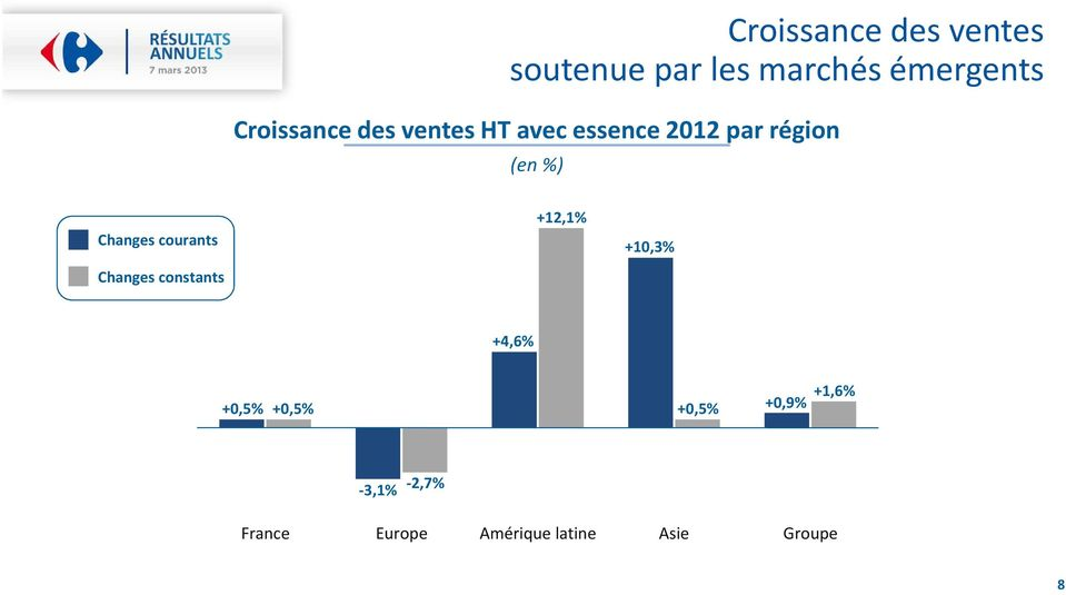 Changes courants Changes constants +12,1% +10,3% +4,6% +0,5%