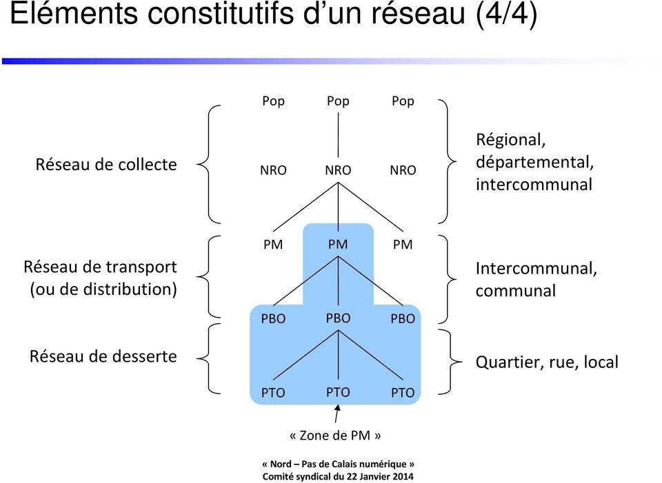 de transport (ou de distribution) PM PM PM Intercommunal, communal
