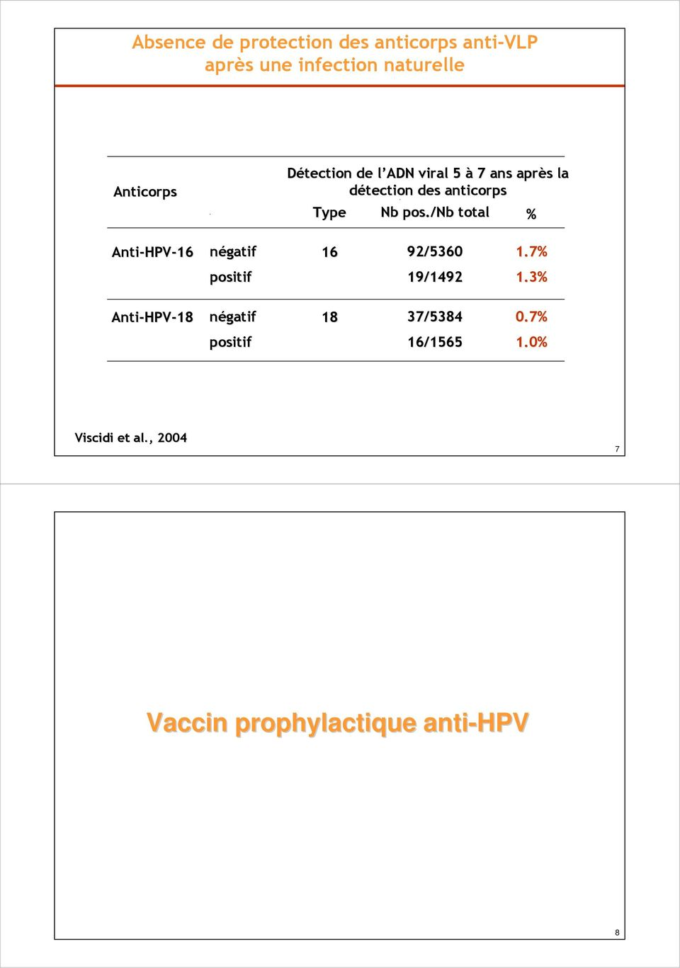 /nb total % Anti-HPV HPV-16 négatif 16 92/5360 positif 19/1492 1.7% 1.
