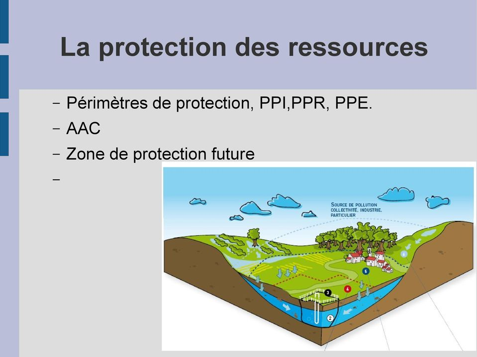 protection, PPI,PPR, PPE.