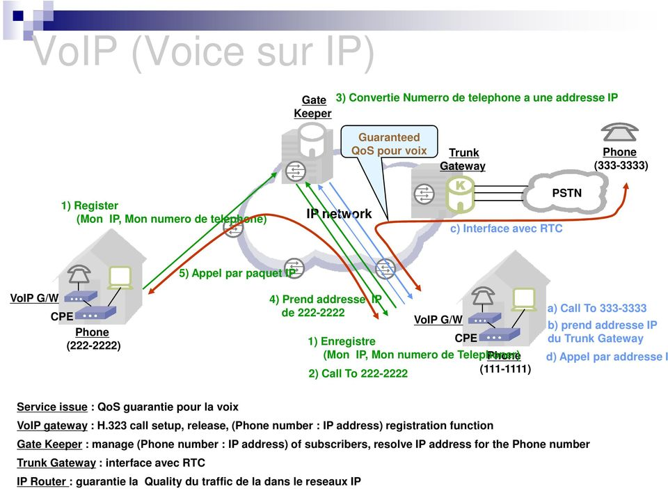 (111-1111) a) Call To 333-3333 b) prend addresse IP du Trunk Gateway d) Appel par addresse IP packet Service issue : QoS guarantie pour la voix VoIP gateway : H.